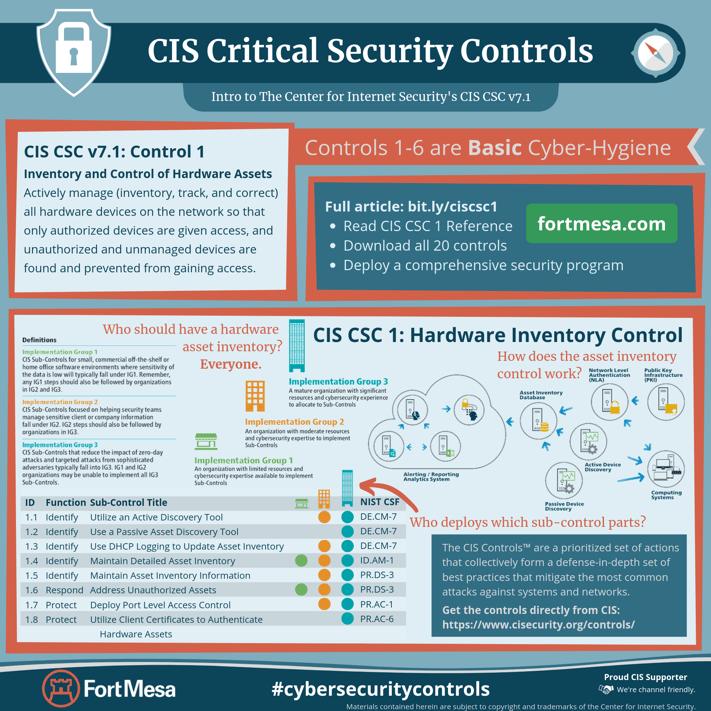 CIS CSC v7.1 Control 1-2